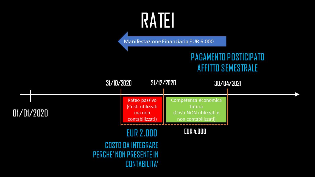 Ratei -come calcolare ratei e risconti