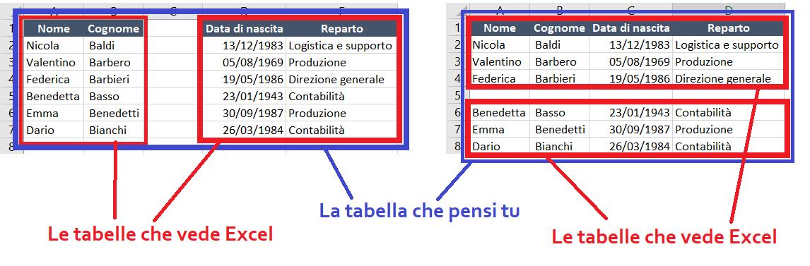 Tabelle-su-Excel - riorganizzare dati incasinati su excel